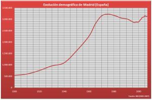 Demografía_Madrid_(España)
